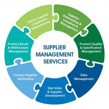 NSF supplier management services diagram